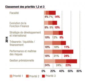priorités 2014 DAF DFCG PWC